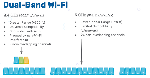 2.4GHz and 5GHz WiFi bands