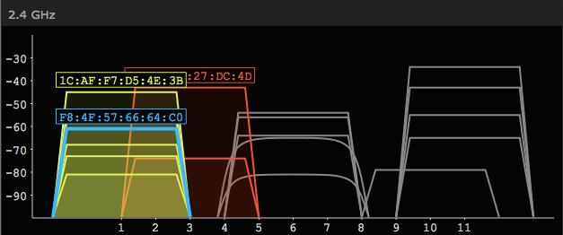 inSSIDer4.2.0.12 绿色版下载,无线信号扫描工具